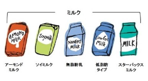 スタバ、ミルクのバリエーションの画像