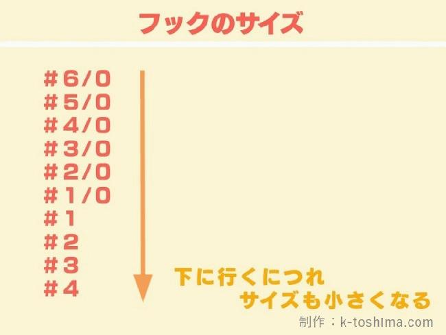 オフセットフックのサイズを表記した図